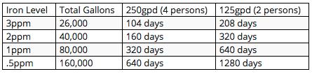 Filter Life and Maintenance based on Iron level