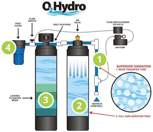 O2 Hydro Dual Tank