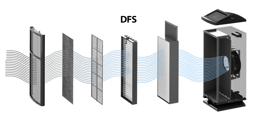 How DFS technology works